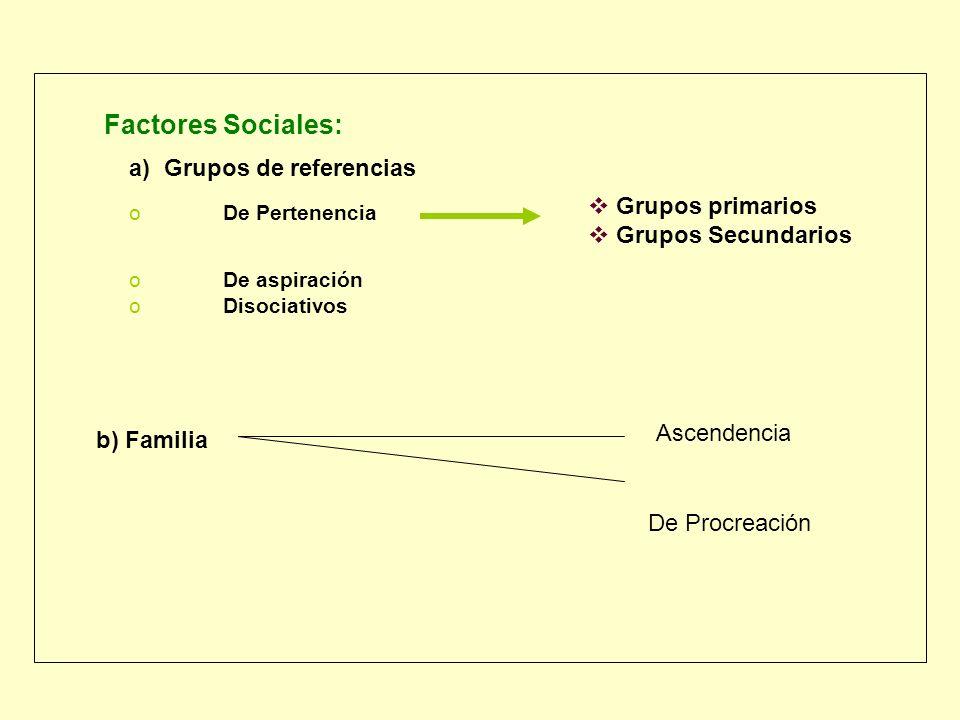 a) Grupos de referencias oDe Pertenencia oDe aspiración oDisociativos b) Familia Ascendencia De Procreación Grupos primarios Grupos Secundarios Factor
