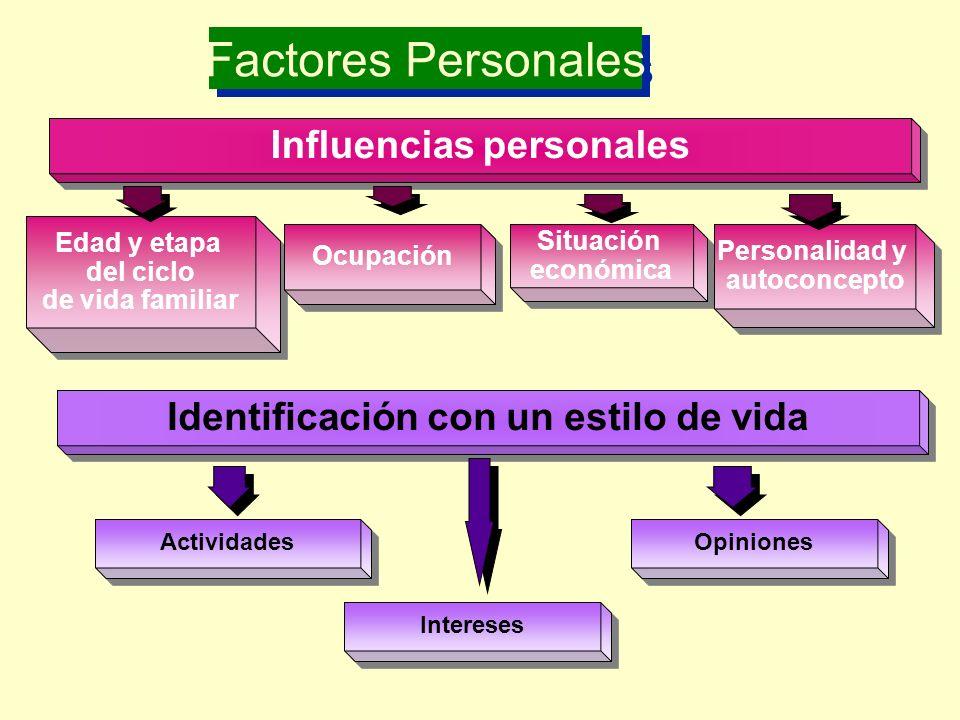 Factores Personales Influenc ias personales Edad y etapa del ciclo de vida familiar Edad y etapa del ciclo de vida familiar Oc upación Situa ción econ