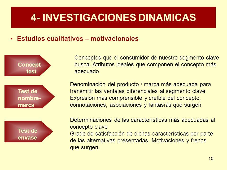 10 4- INVESTIGACIONES DINAMICAS Estudios cualitativos – motivacionales Concept test Conceptos que el consumidor de nuestro segmento clave busca. Atrib