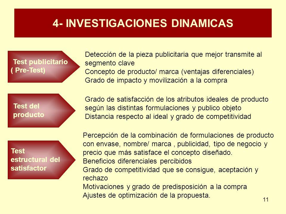 11 4- INVESTIGACIONES DINAMICAS Test publicitario ( Pre-Test) Detección de la pieza publicitaria que mejor transmite al segmento clave Concepto de pro