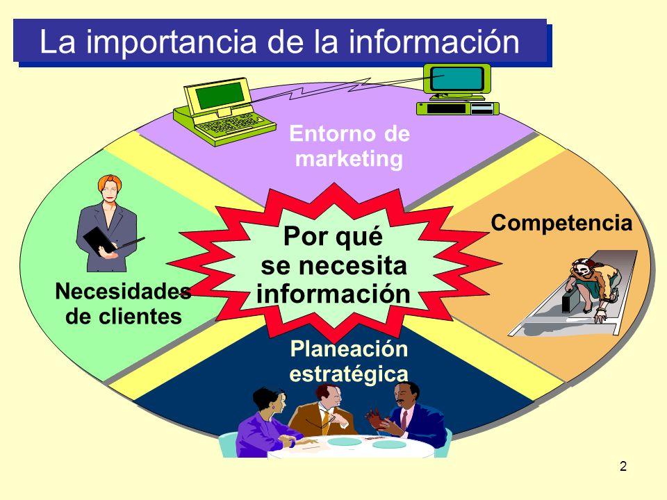 2 La importancia de la información Por qué se necesita información Entorno de marketing Planeación estratégica Necesidades de clientes Competencia