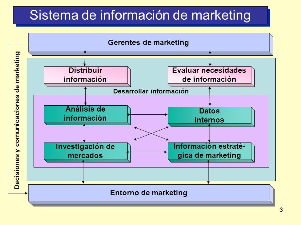 3 Marketing Information System Desarrollar información Sistema de información de marketing Sistema de información de marketing Análisis de información