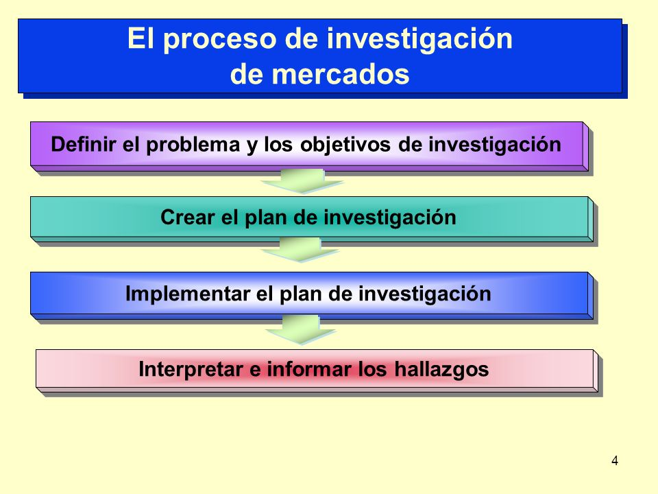 4 El proceso de investigación de mercados Defini r el problema y los objetivos de investigación Crear el plan de investigación Implement ar el plan de
