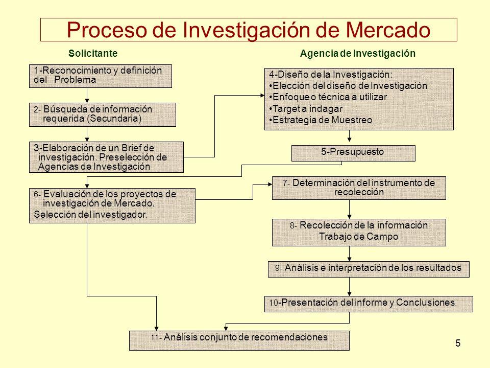 5 Proceso de Investigación de Mercado 1-Reconocimiento y definición del Problema 2- Búsqueda de información requerida (Secundaria) 4-Diseño de la Inve