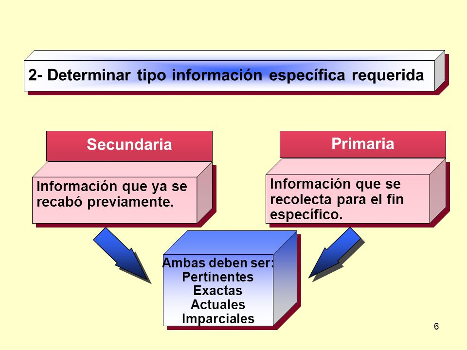 6 Secundaria Primaria 2- Determinar tipo información específica requerida Información que se recolecta para el fin específico. Ambas deben ser: Pertin