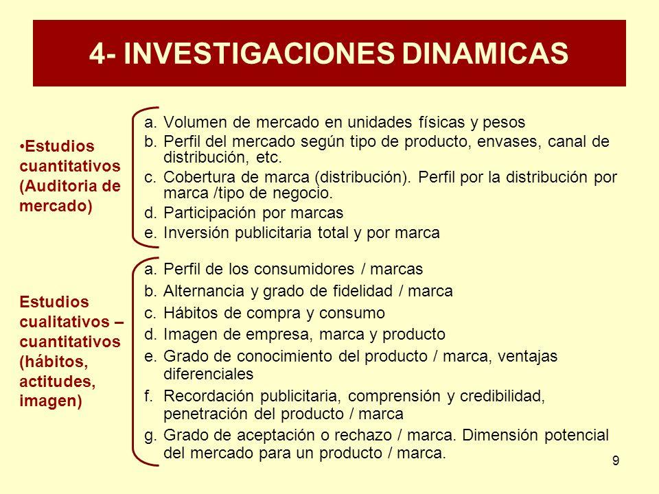 9 4- INVESTIGACIONES DINAMICAS a.Volumen de mercado en unidades físicas y pesos b.Perfil del mercado según tipo de producto, envases, canal de distrib