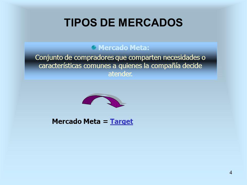 4 Mercado Meta = TargetTarget Mercado Meta: Conjunto de compradores que comparten necesidades o características comunes a quienes la compañía decide a