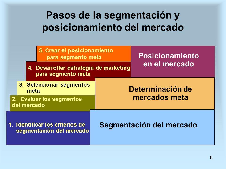 6 Pasos de la segmentación y posicionamiento del mercado 1. Identificar los criterios de segmentación del mercado 2.Evaluar los segmentos del mercado