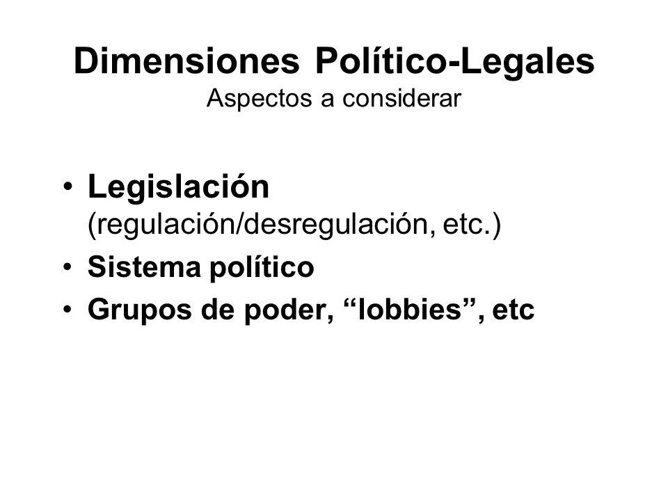 Dimensiones Político-Legales Aspectos a considerar Legislación (regulación/desregulación, etc.) Sistema político Grupos de poder, lobbies, etc