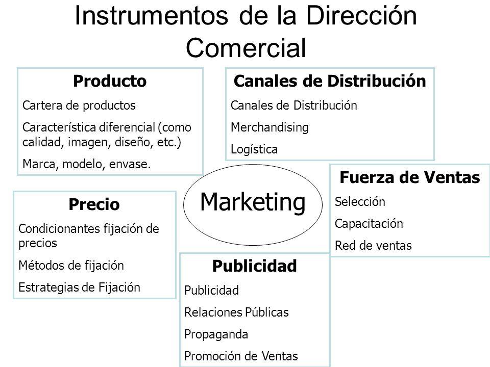 Instrumentos de la Dirección Comercial Marketing Producto Cartera de productos Característica diferencial (como calidad, imagen, diseño, etc.) Marca,