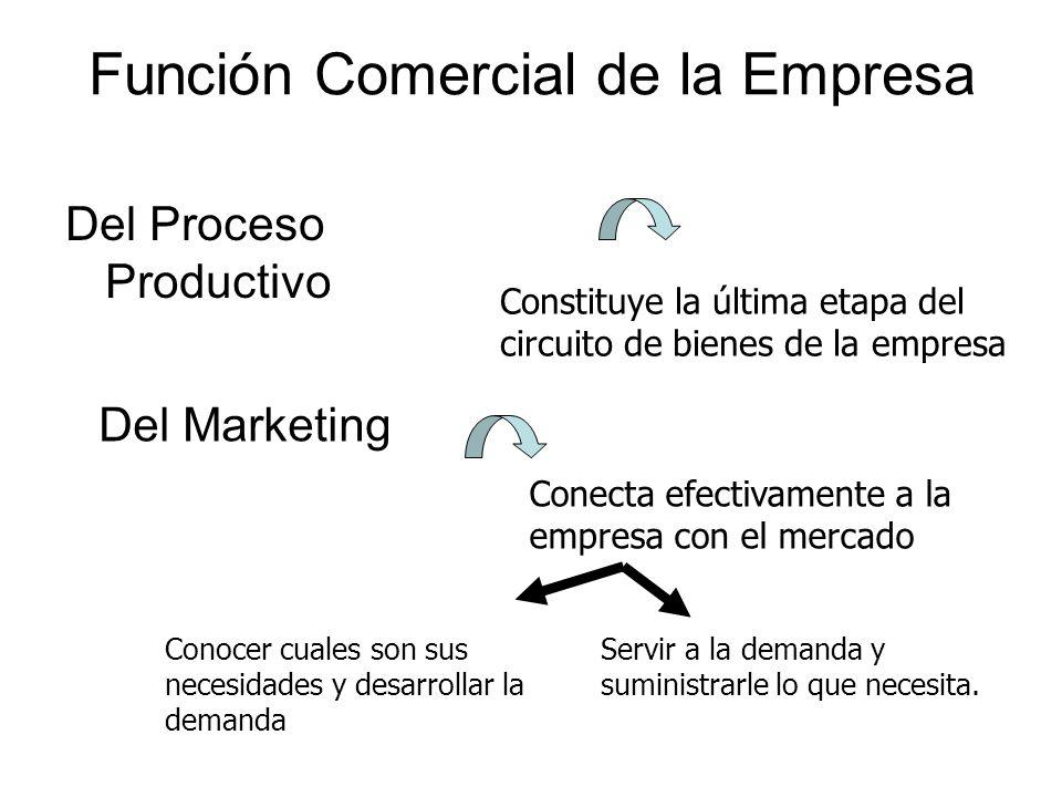 Función Comercial de la Empresa Del Proceso Productivo Del Marketing Constituye la última etapa del circuito de bienes de la empresa Conecta efectivam