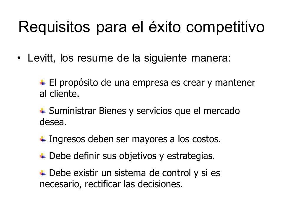 Requisitos para el éxito competitivo Levitt, los resume de la siguiente manera: El propósito de una empresa es crear y mantener al cliente. Suministra