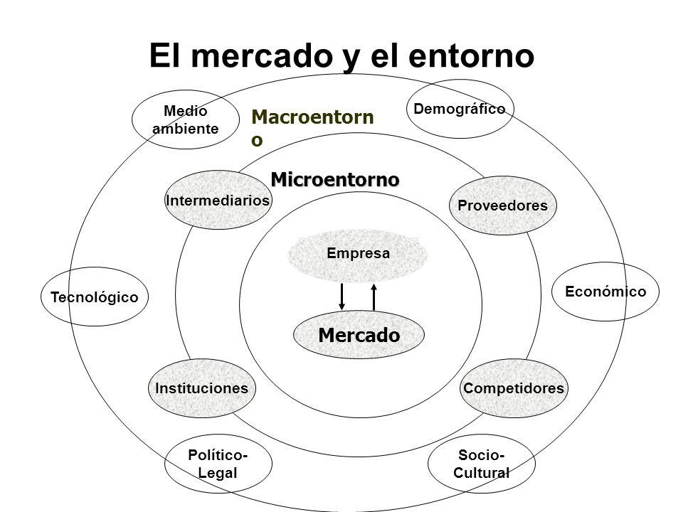 Macroentorn o El mercado y el entorno Microentorno Empresa Mercado Relación Proveedores Intermediarios CompetidoresInstituciones Demográfico Político-