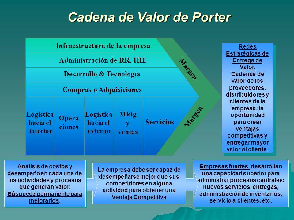 Empresas fuertes : desarrollan una capacidad superior para administrar procesos centrales: nuevos servicios, entregas, administración de inventarios,