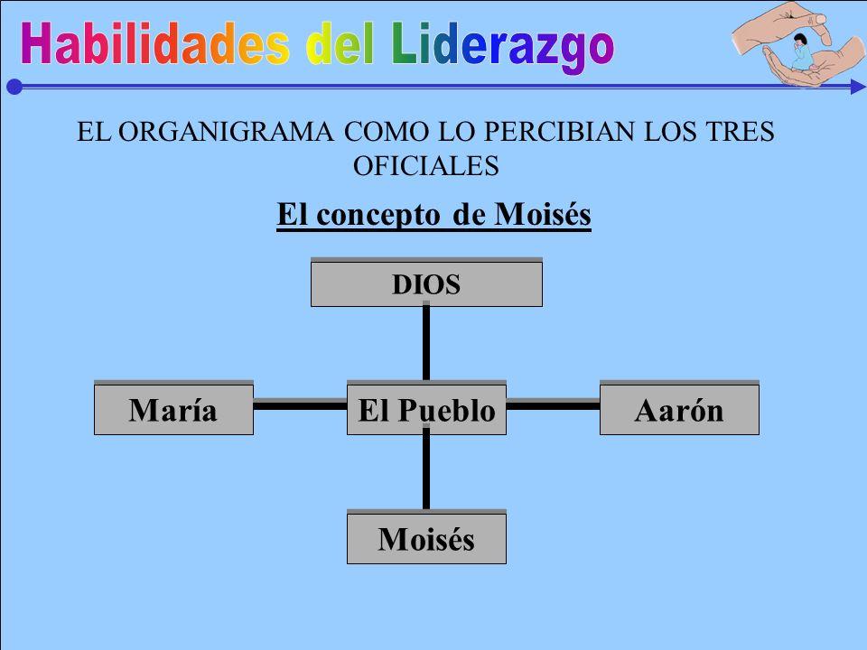 EL ORGANIGRAMA COMO LO PERCIBIAN LOS TRES OFICIALES DIOS El Pueblo Moisés María Aarón El concepto de Moisés