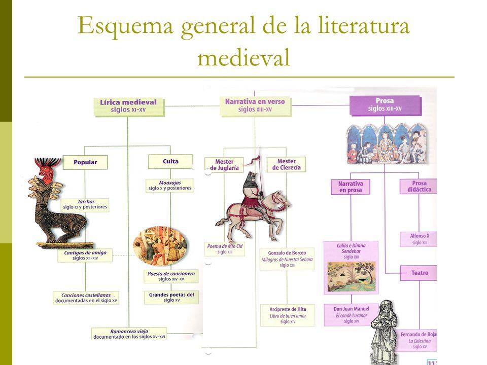 Esquema general de la literatura medieval