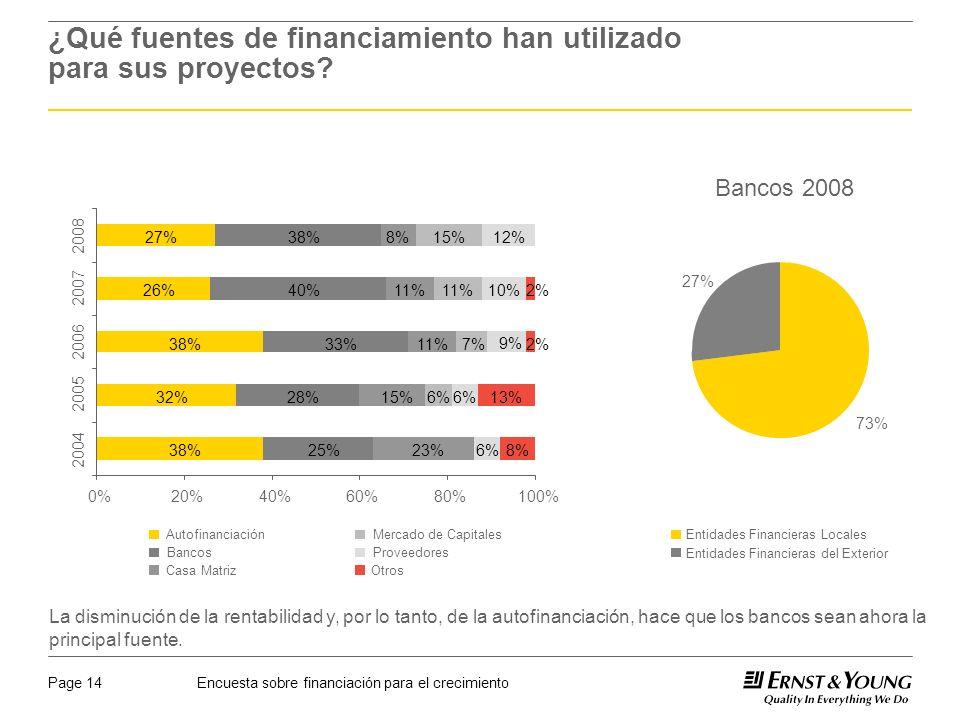 Encuesta sobre financiación para el crecimientoPage 14 ¿Qué fuentes de financiamiento han utilizado para sus proyectos.