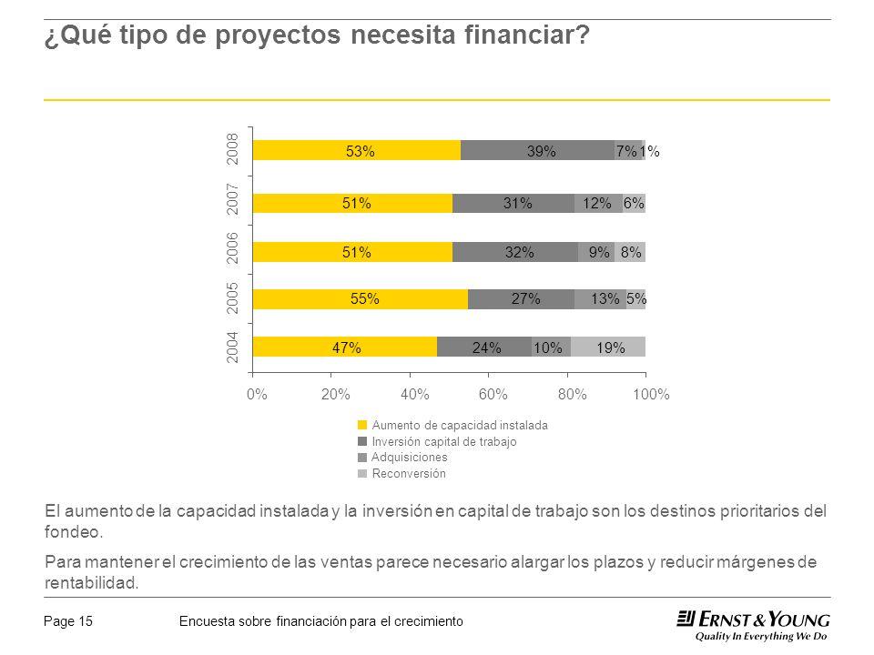 Encuesta sobre financiación para el crecimientoPage 15 ¿Qué tipo de proyectos necesita financiar.