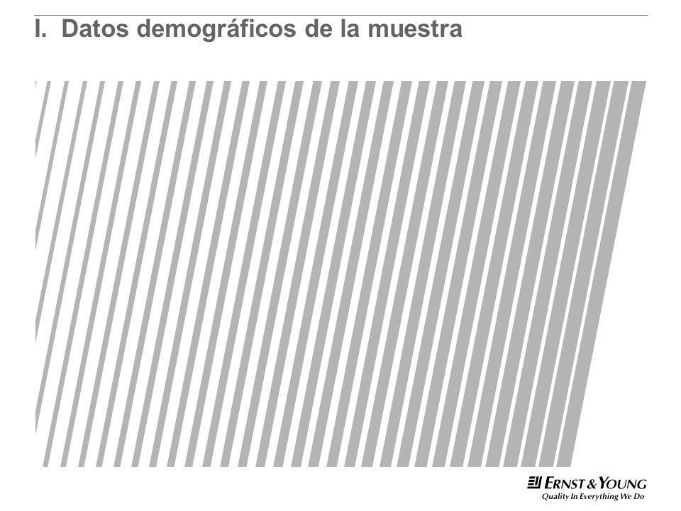 I.Datos demográficos de la muestra