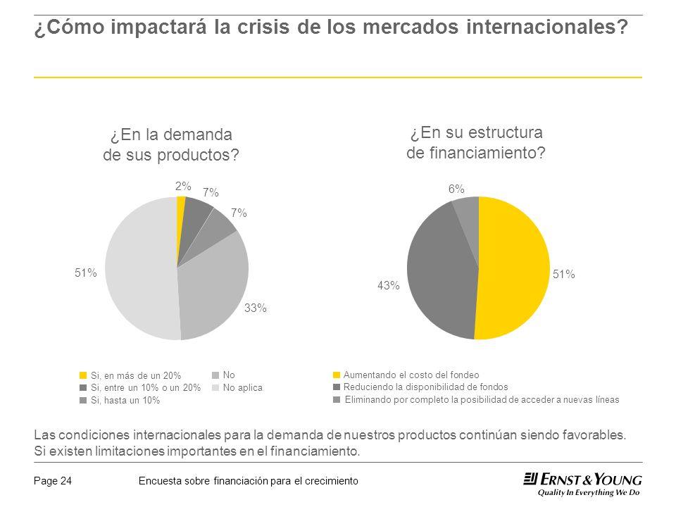 Encuesta sobre financiación para el crecimientoPage 24 ¿Cómo impactará la crisis de los mercados internacionales.