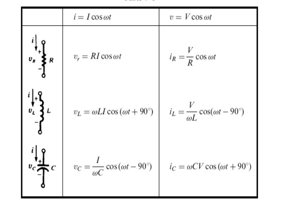 CIRCUITOS RLC SERIE La impedancia total del circuito se calcula sumando las impedancias Z 1, Z 2 y Z 3