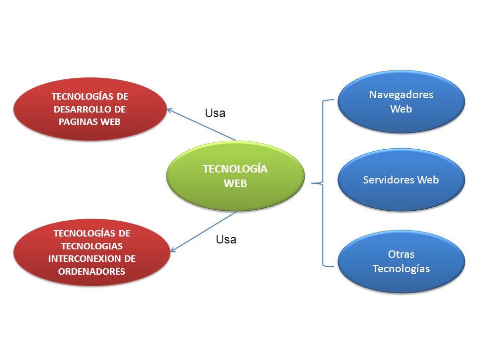 TECNOLOGÍA WEB TECNOLOGÍAS DE DESARROLLO DE PAGINAS WEB TECNOLOGÍAS DE DESARROLLO DE PAGINAS WEB TECNOLOGÍAS DE TECNOLOGIAS INTERCONEXION DE ORDENADOR