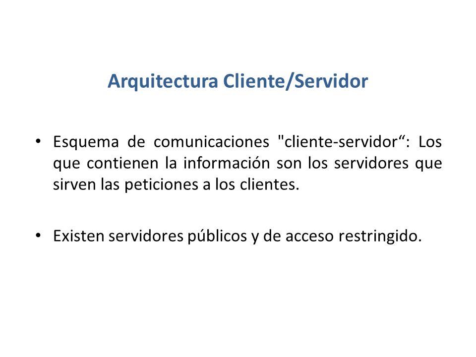 Arquitectura Cliente/Servidor Esquema de comunicaciones