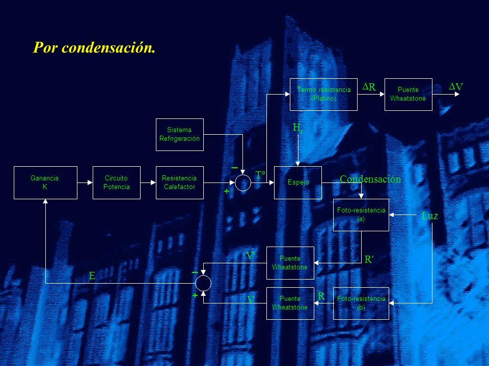 Por condensación. Espejo Tº Condensación H r R' Foto-resistencia (a) Luz R Foto-resistencia (b) Ganancia K Circuito Potencia Sistema Refrigeración Res