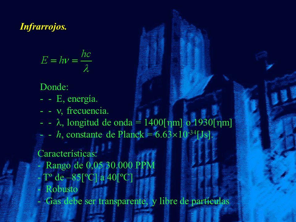Infrarrojos. Características: - - Rango de 0,05 30.000 PPM - - Tº de –85[ºC] a 40[ºC] - Robusto - - Gas debe ser transparente, y libre de partículas D