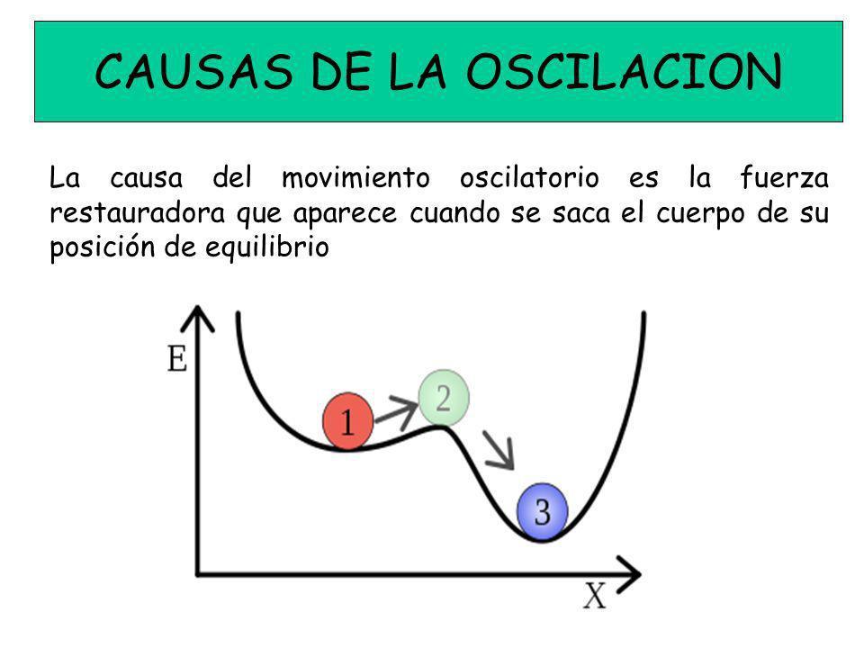 Es el movimiento en que la posición, velocidad y aceleración se pueden describir mediante funciones senoidales o cosenoidales.