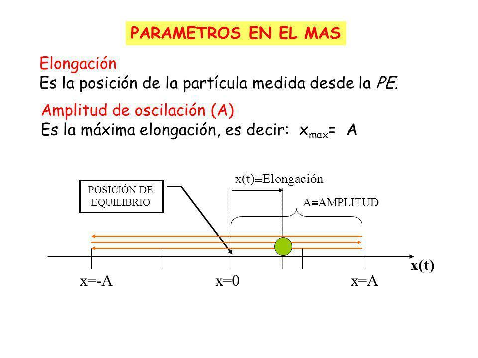 MOVIMIENTO ARMONICO SIMPLE Es un movimiento rectilíneo, periódico y oscilante de una partícula que ocurre debido a la acción de una fuerza recuperadora, de la forma -Kx en donde su posición varía con el tiempo y se representa con una función seno o coseno Función seno t
