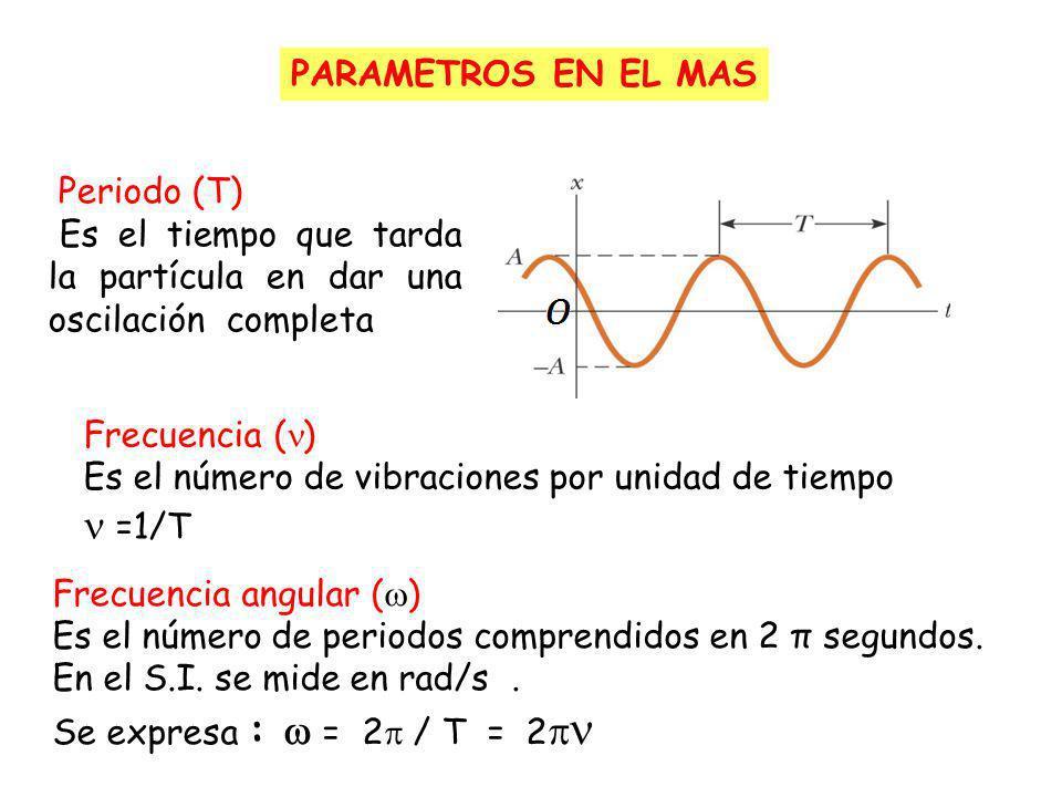 POSICIÓN DE EQUILIBRIO A AMPLITUD x=-Ax=0 x=A x(t) x(t) Elongación Elongación Es la posición de la partícula medida desde la PE.