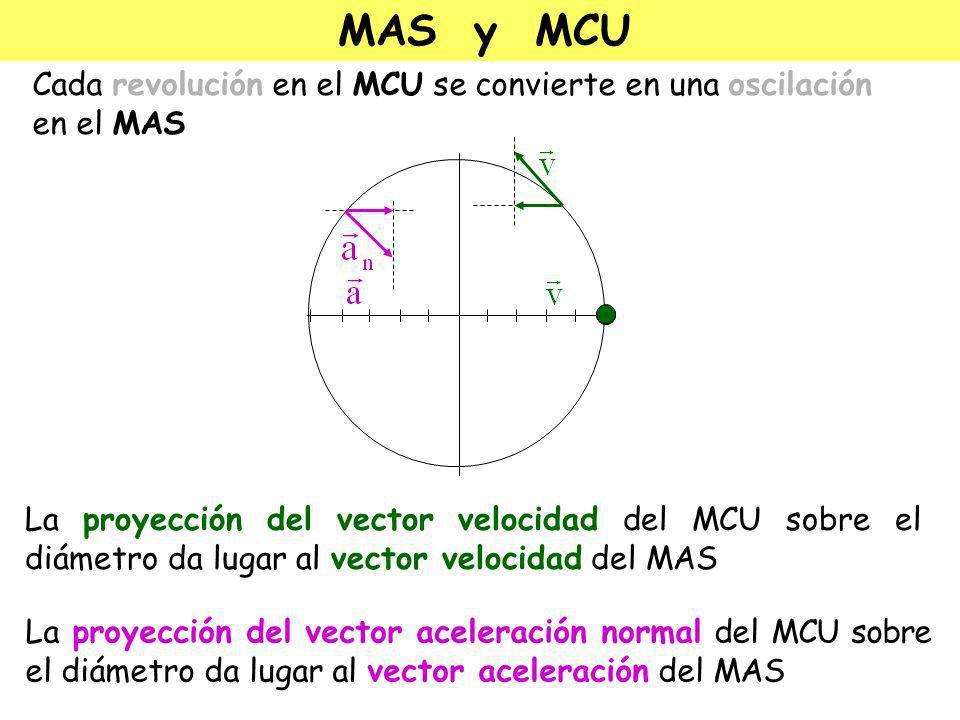 MAS y MCU Podemos imaginar un M.A.S.como una proyección de un Movimiento Circular Uniforme.
