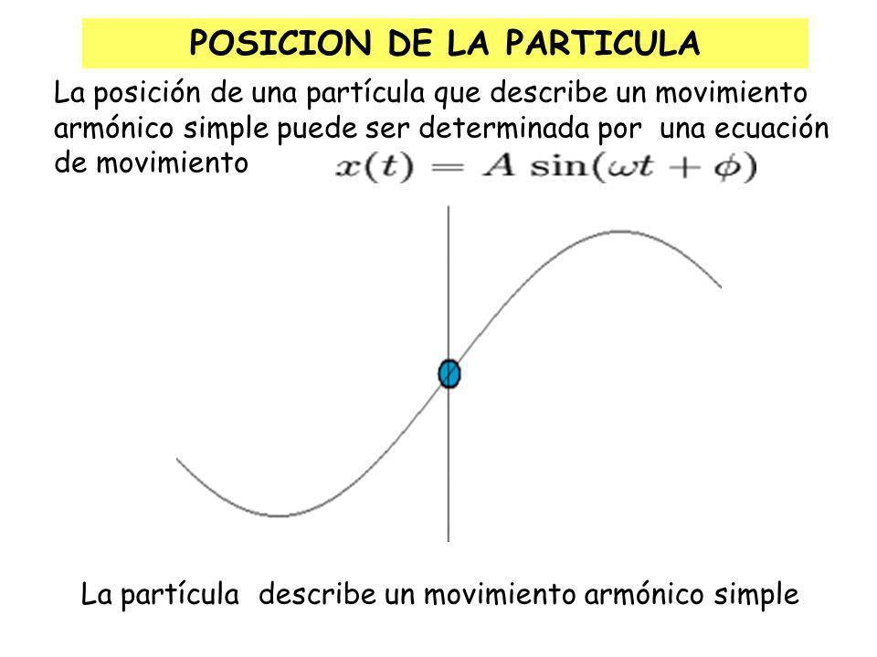 Se mide desde el centro (0), que corresponde a la posición de equilibrio (PE).