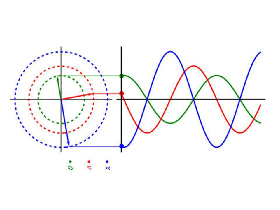 Ecuaciones cinématicas Posición: Velocidad : Aceleración :