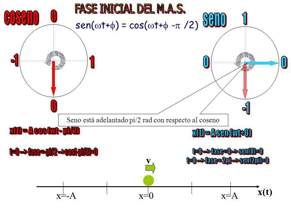 Gráficas de la posición, velocidad y aceleración en función del tiempo, para el caso ( = 0 )