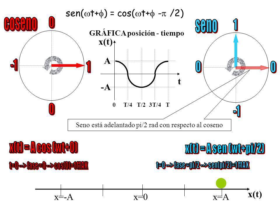 x=-Ax=0 x=A x(t) Seno está adelantado pi/2 rad con respecto al coseno v sen( t+ ) = cos( t+ - /2)