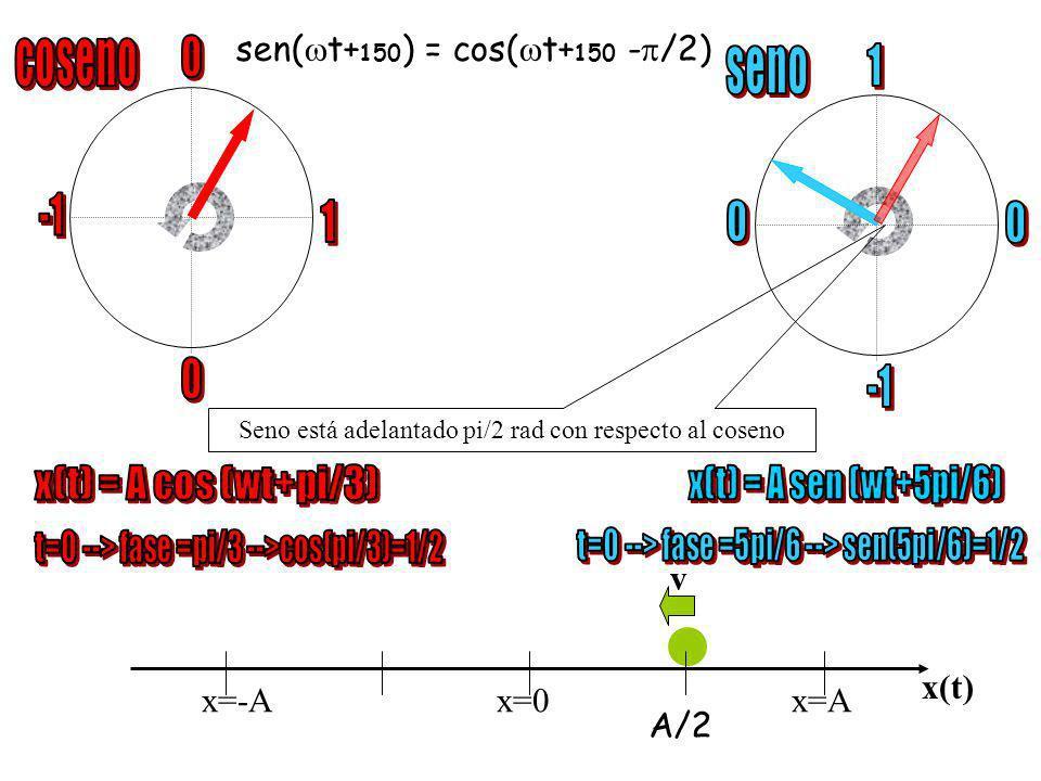 Seno está adelantado pi/2 rad con respecto al coseno x=-Ax=0 x=A x(t) 0 T/4 T/2 3T/4 T x(t) t -A A GRÁFICA posición - tiempo sen( t+ ) = cos( t+ - /2)