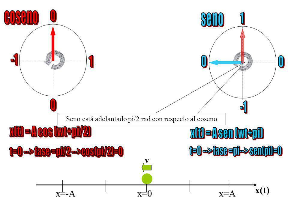 x=-Ax=0 x=A x(t) v Seno está adelantado pi/2 rad con respecto al coseno A/2 sen( t+ 150 ) = cos( t+ 150 - /2)
