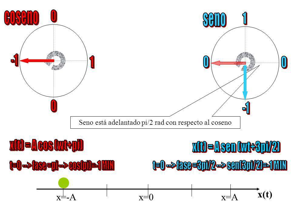 x=-Ax=0 x=A x(t) v Seno está adelantado pi/2 rad con respecto al coseno