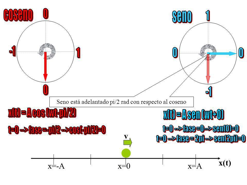 x=-Ax=0 x=A x(t)