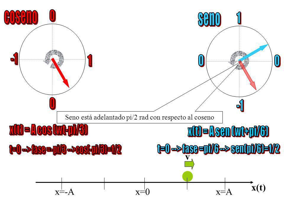 x=-Ax=0 x=A x(t) Seno está adelantado pi/2 rad con respecto al coseno v