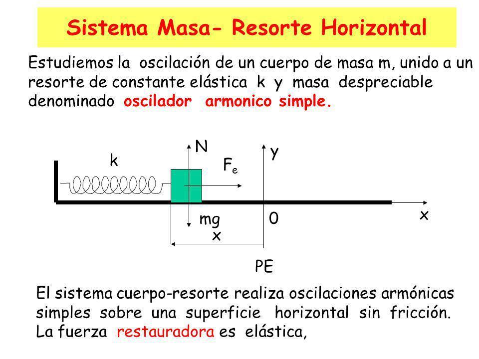 DINAMICA DEL MAS La fuerza recuperadora sobre el móvil es proporcional a su desplazamiento respecto de la posición de equilibrio