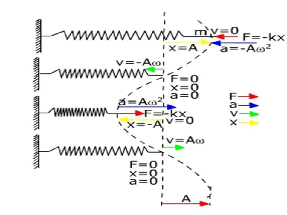 Como la masa se mueve con MAS, entonces: a x = - 2 x Planteando la segunda Ley de Newton para el movimiento del cuerpo: F res = F elást = -kx = m a x = m(- 2 x)= -m 2 x Comparando: k x = m 2 x