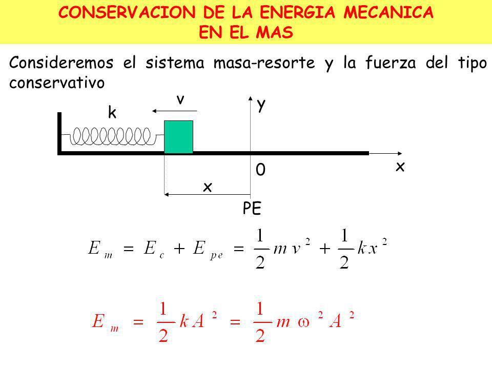 PE y y A -A PE mg -k( +y) -k mg SISTEMA MASA - RESORTE VERTICAL