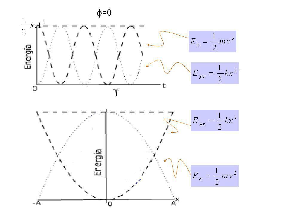 CONSERVACION DE LA ENERGIA MECANICA EN EL MAS Consideremos el sistema masa-resorte y la fuerza del tipo conservativo 0 y k x PE x v