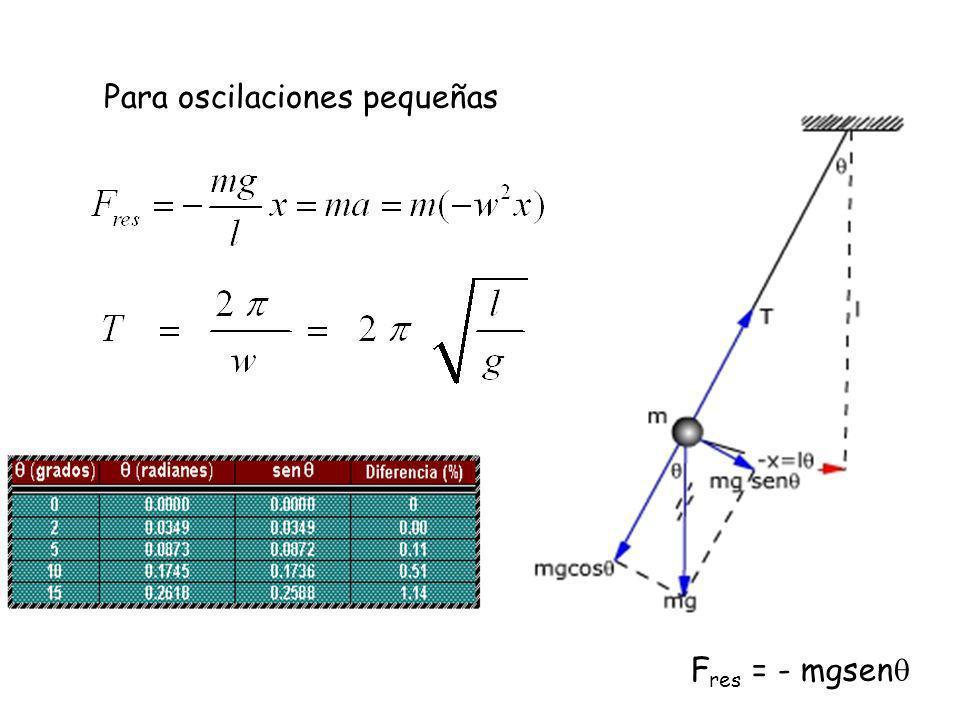 Un péndulo simple se define como una partícula de masa m suspendida del punto O por un hilo inextensible de longitud l y de masa despreciable.
