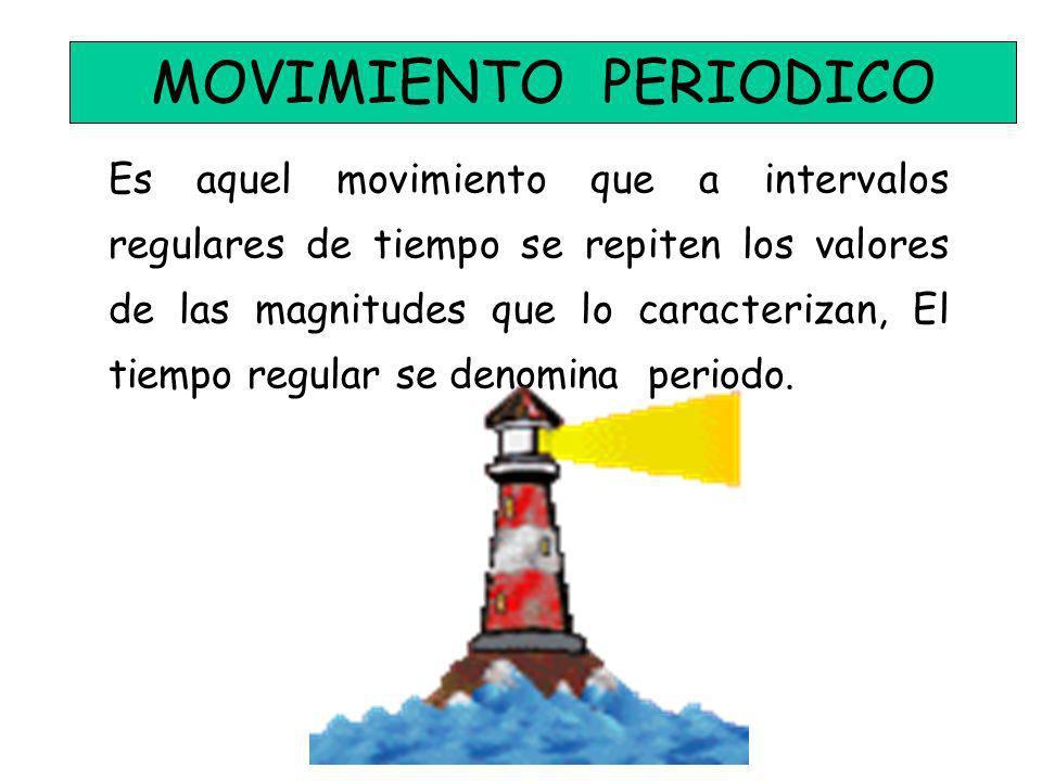 MOVIMIENTO OSCILATORIO x y 0 PE N mg FeFe k x