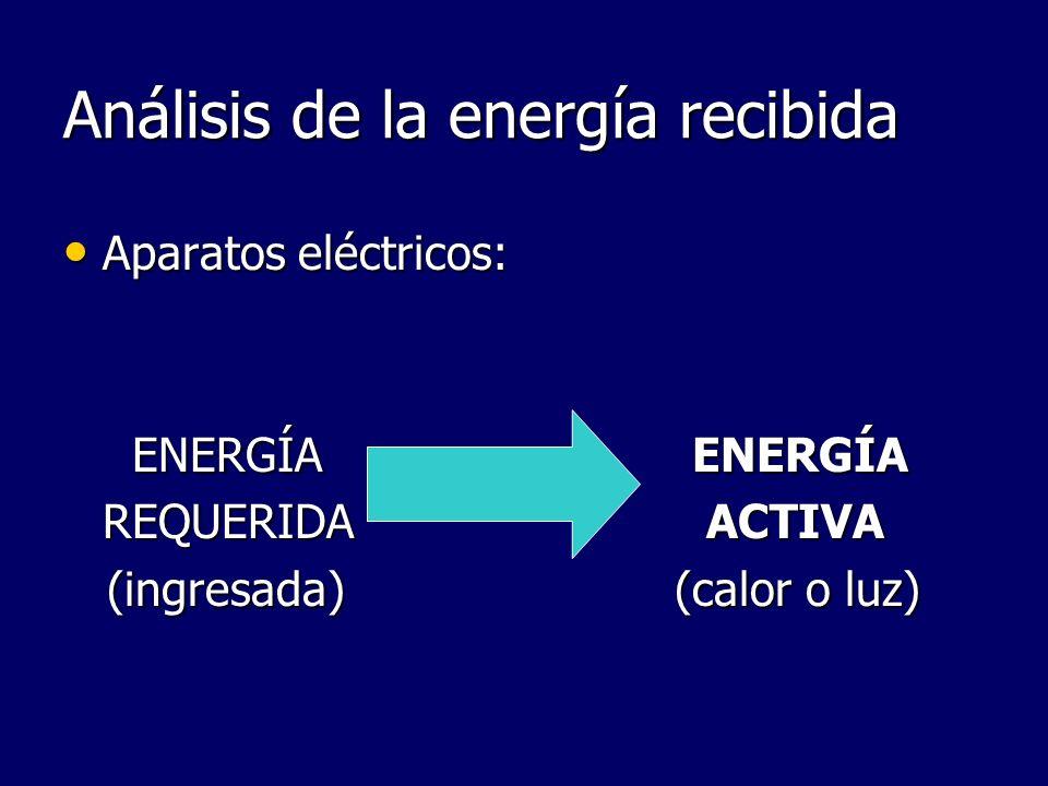 Análisis de la energía recibida Aparatos eléctricos: Aparatos eléctricos: ENERGÍA ENERGÍA ENERGÍA ENERGÍA REQUERIDA ACTIVA (ingresada) (calor o luz) (
