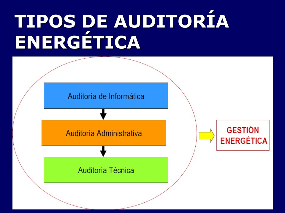 TIPOS DE AUDITORÍA ENERGÉTICA